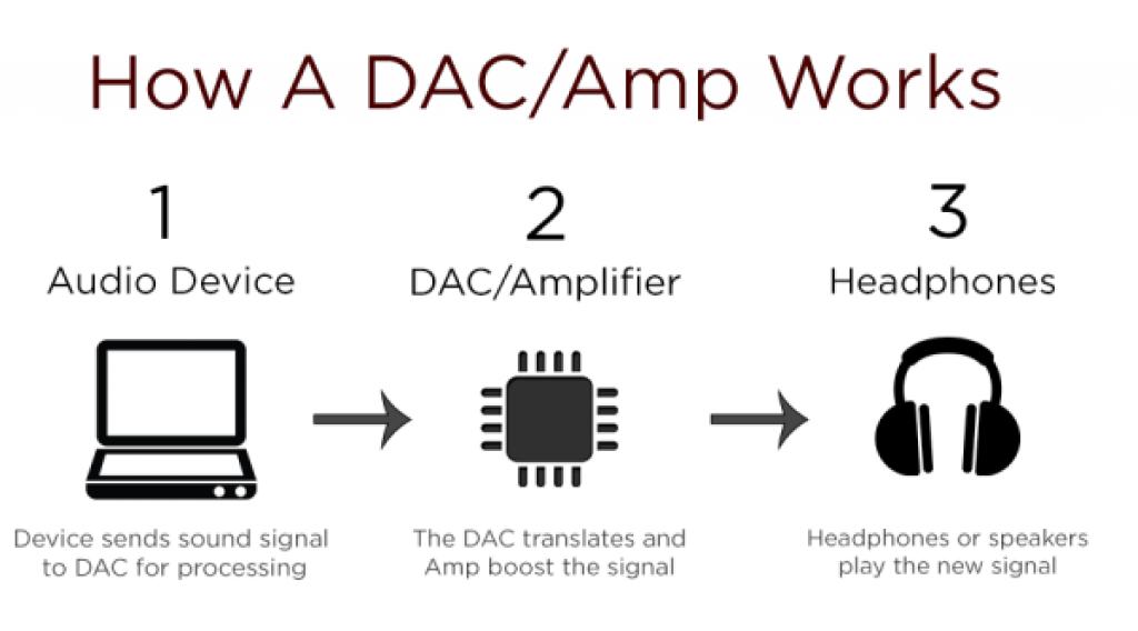 how DAC systems work