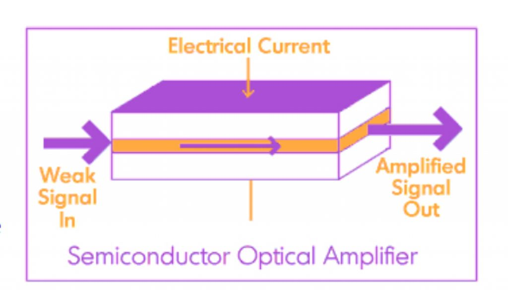 Semi Conductor for the Amp