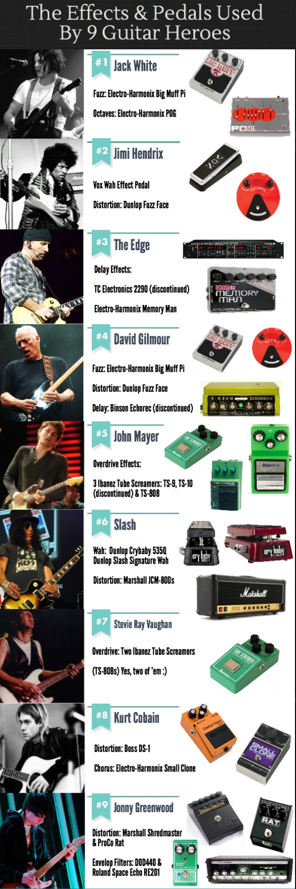 infographic showing the history of the effect pedal